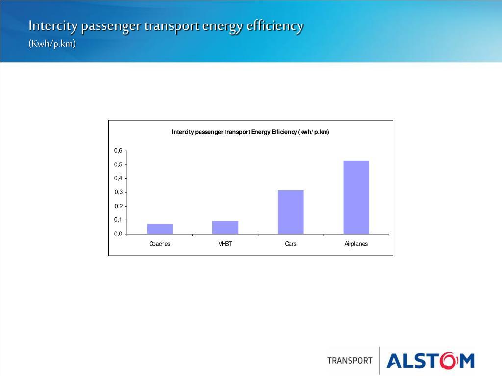Intercity passenger transport energy efficiency