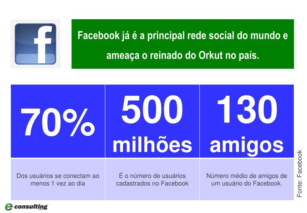 Facebook já é a principal rede social do mundo e ameaça o reinado do Orkut no país.