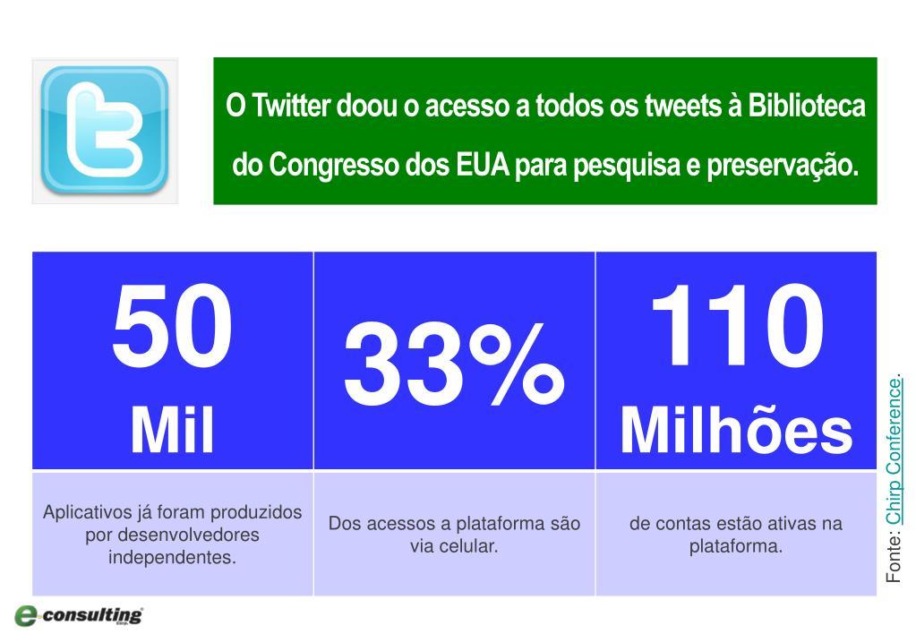 O Twitter doou o acesso a todos os tweets à Biblioteca do Congresso dos EUA para pesquisa e preservação.