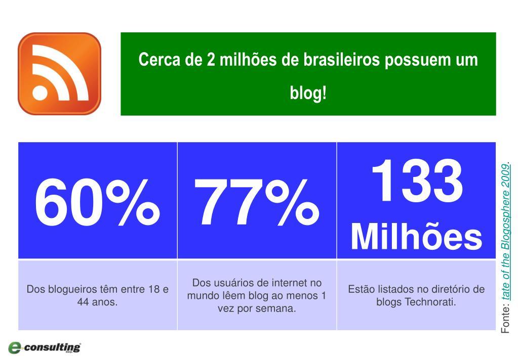 Cerca de 2 milhões de brasileiros possuem um blog!