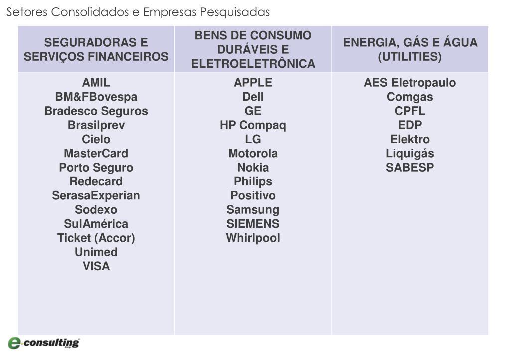 Setores Consolidados e Empresas Pesquisadas