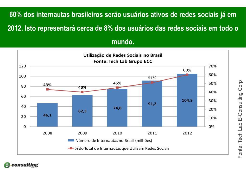60% dos internautas brasileiros serão usuários ativos de redes sociais já em 2012. Isto representará cerca de 8% dos usuários das redes sociais em todo o mundo.