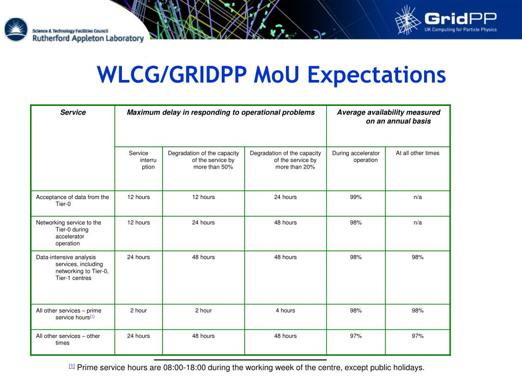 WLCG/GRIDPP MoU Expectations