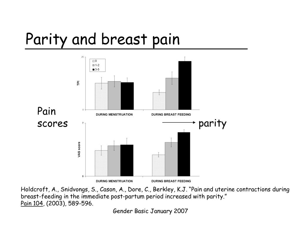 Parity and breast pain