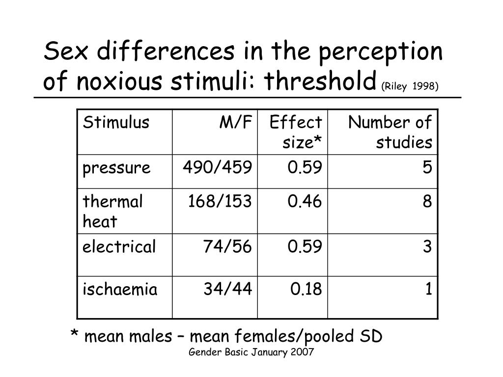 Sex differences in the perception of noxious stimuli: threshold