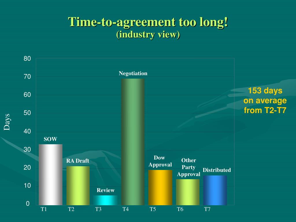 Time-to-agreement too long!