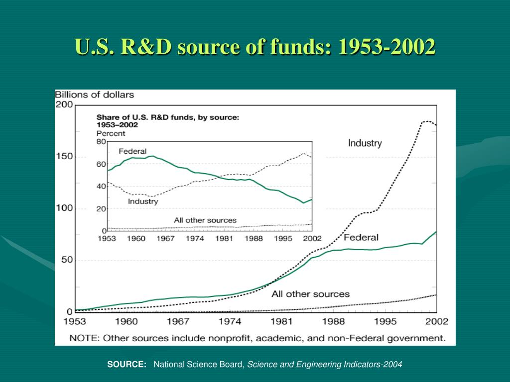 U.S. R&D source of funds: 1953-2002