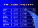 first quarter comparisons
