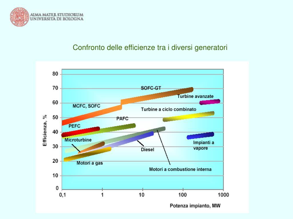 Confronto delle efficienze tra i diversi generatori