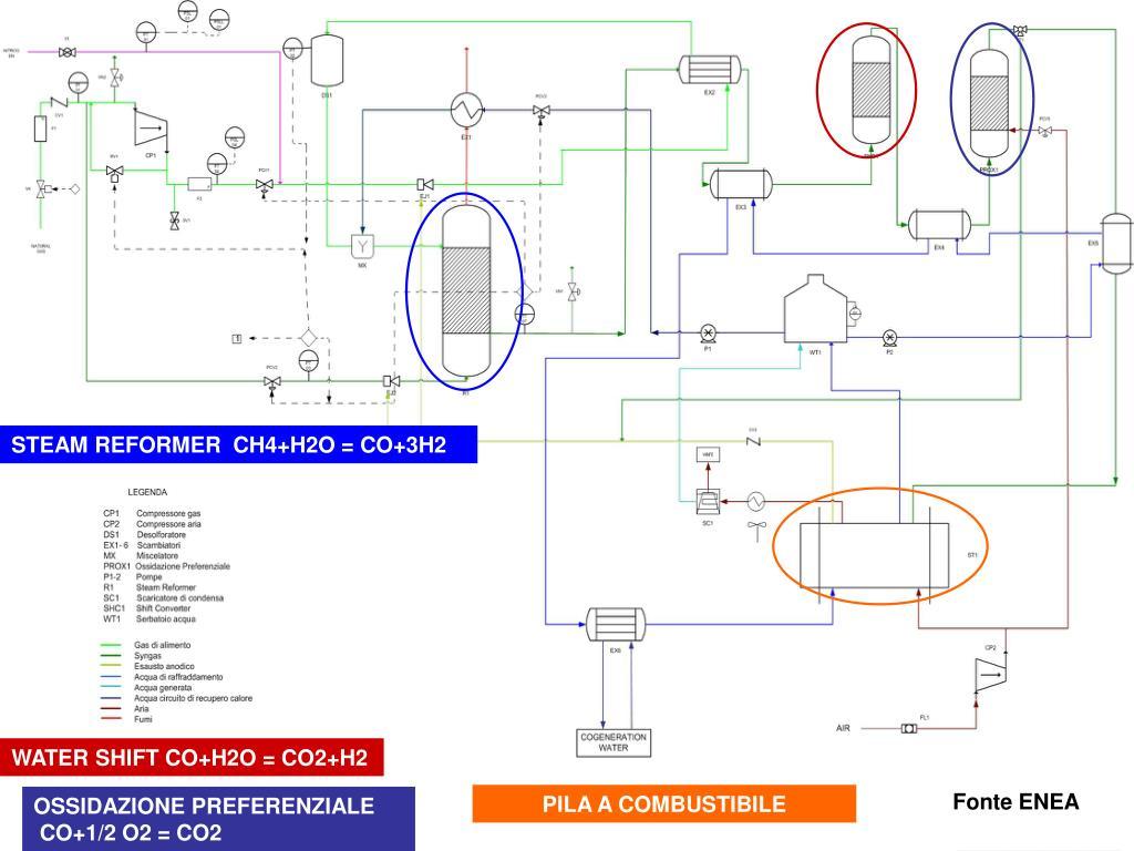 STEAM REFORMER  CH4+H2O = CO+3H2