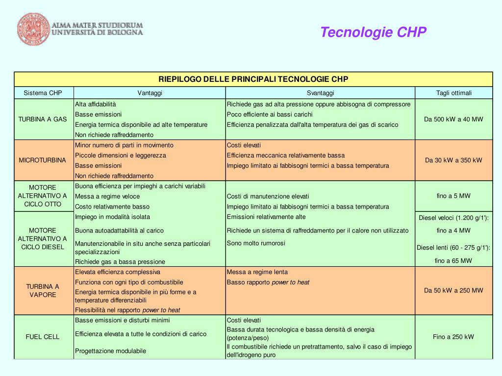 Tecnologie CHP