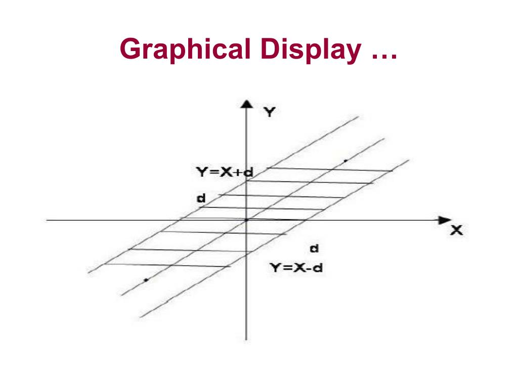 Graphical Display …