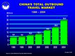 china s total outbound travel market