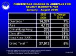 percentage change in arrivals for select markets for january august 2005