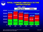 total chinese arrivals to the united states