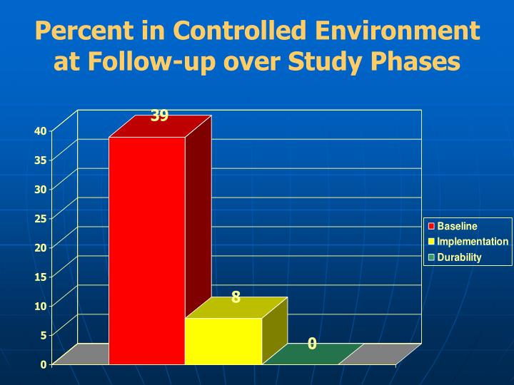 Percent in Controlled Environment