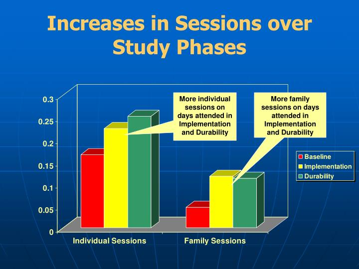 Increases in Sessions over Study Phases