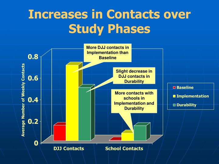 Increases in Contacts over Study Phases