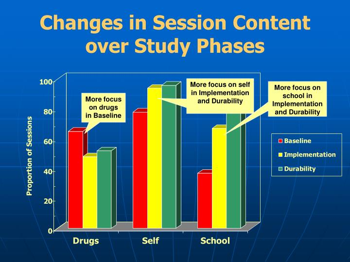 Changes in Session Content over Study Phases