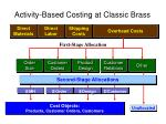 activity based costing at classic brass