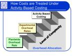 how costs are treated under activity based costing