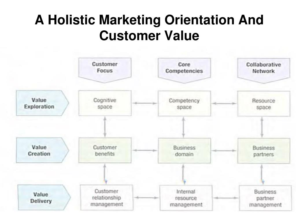 A Holistic Marketing Orientation And Customer Value