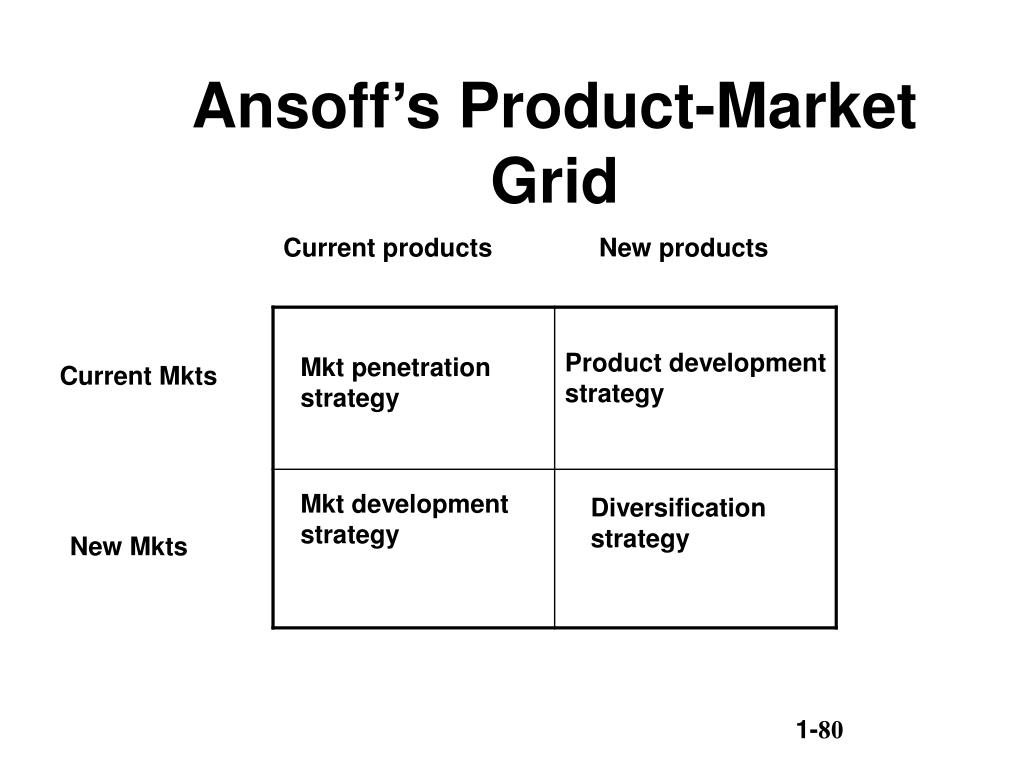 Ansoff's Product-Market Grid