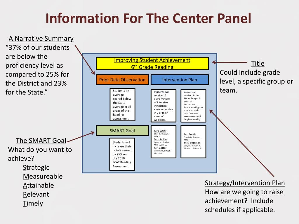 Information For The Center Panel
