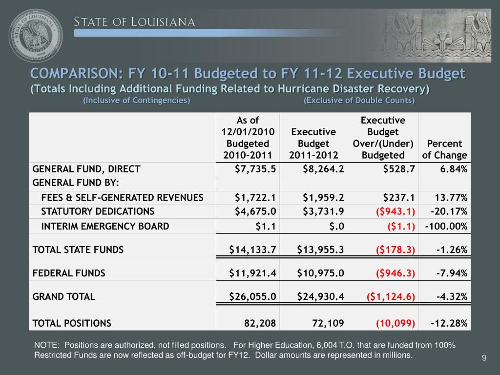 COMPARISON: FY 10-11 Budgeted to FY 11-12 Executive Budget