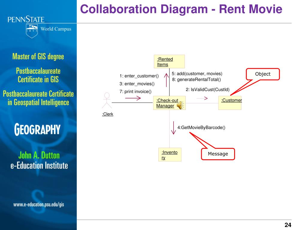 Collaboration Diagram - Rent Movie