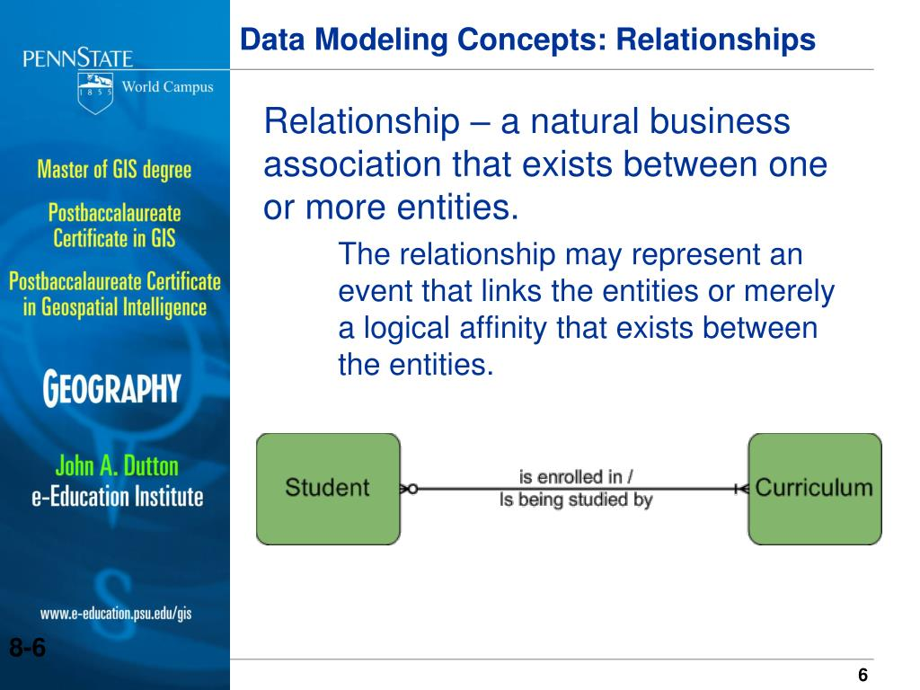 Relationship – a natural business association that exists between one or more entities.