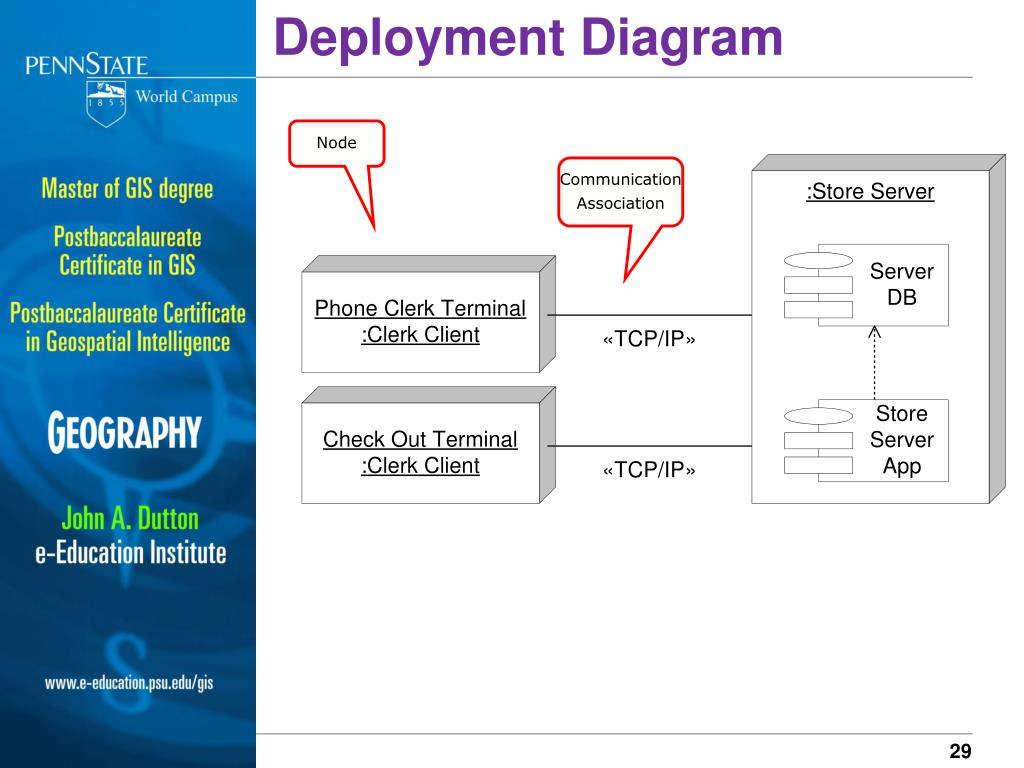 Deployment Diagram