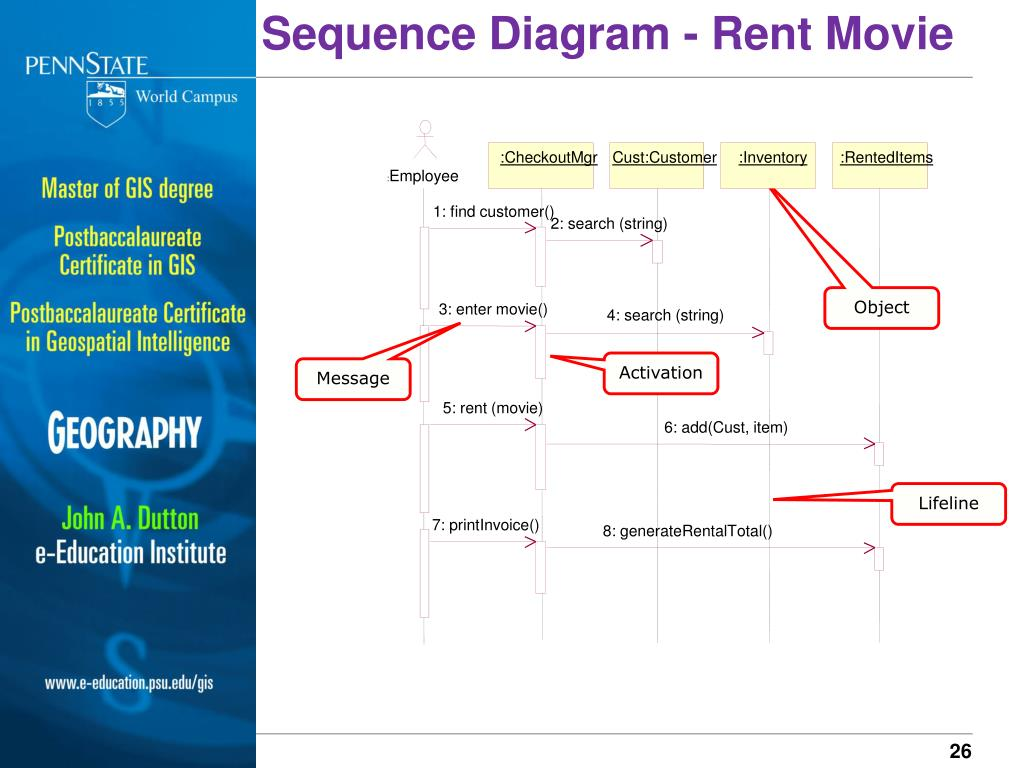 Sequence Diagram - Rent Movie