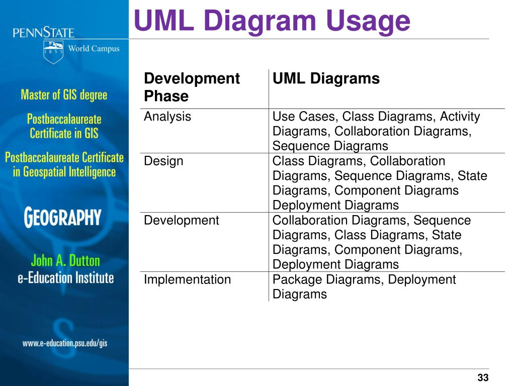UML Diagram Usage