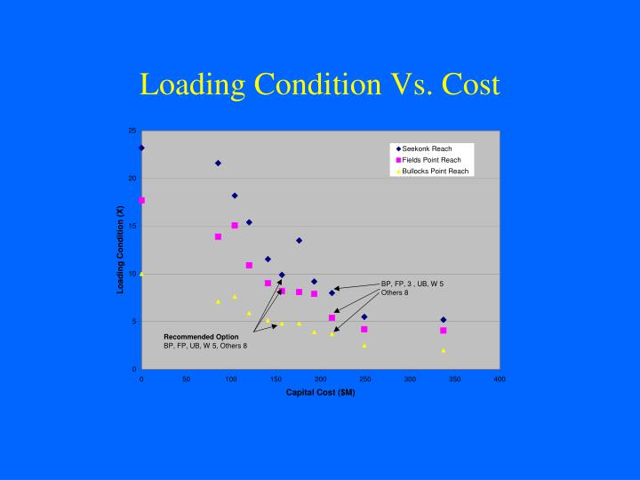 Loading Condition Vs. Cost