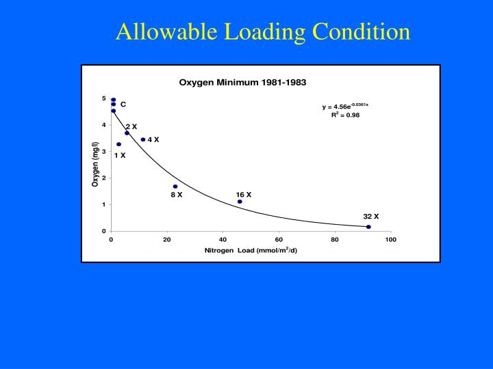 Allowable Loading Condition