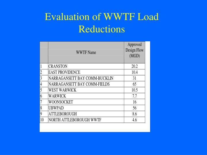 Table 4: Approved WWTF design flows and design flows used for the load evaluations.