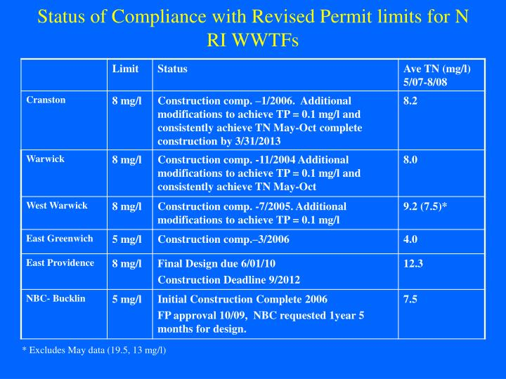 Status of Compliance with Revised Permit limits for N