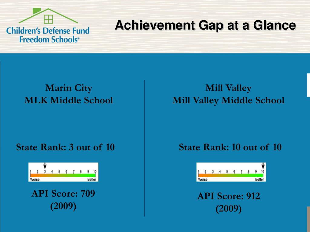 Achievement Gap at a Glance