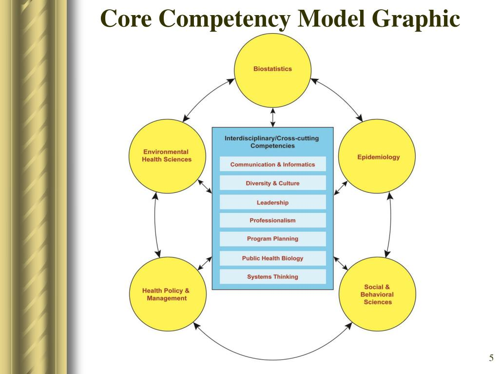 Core Competency Model Graphic Model