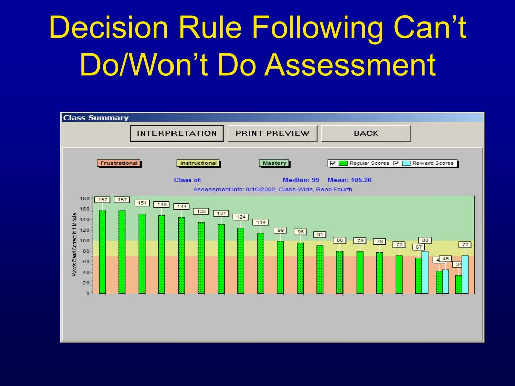 Decision Rule Following Can't Do/Won't Do Assessment