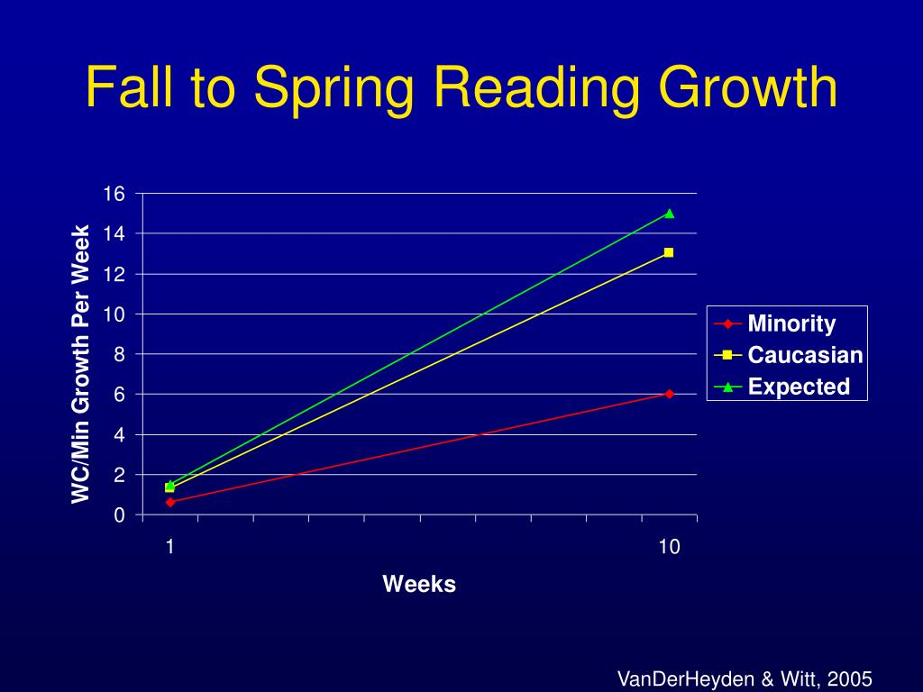 Fall to Spring Reading Growth
