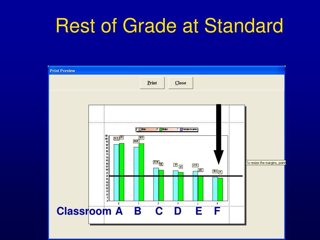 Rest of Grade at Standard