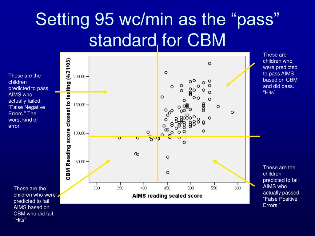 """Setting 95 wc/min as the """"pass"""" standard for CBM"""