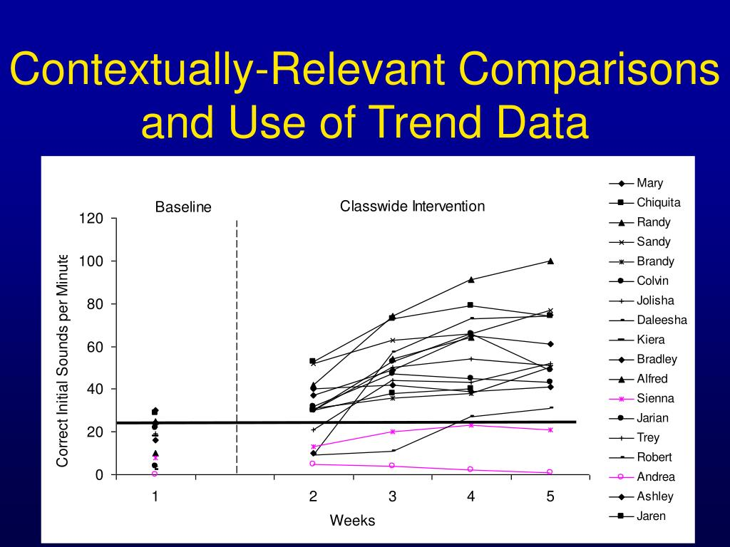 Contextually-Relevant Comparisons and Use of Trend Data