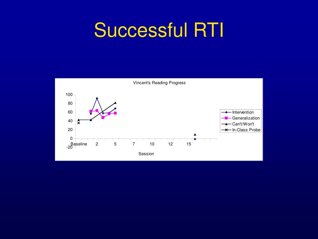 Successful RTI
