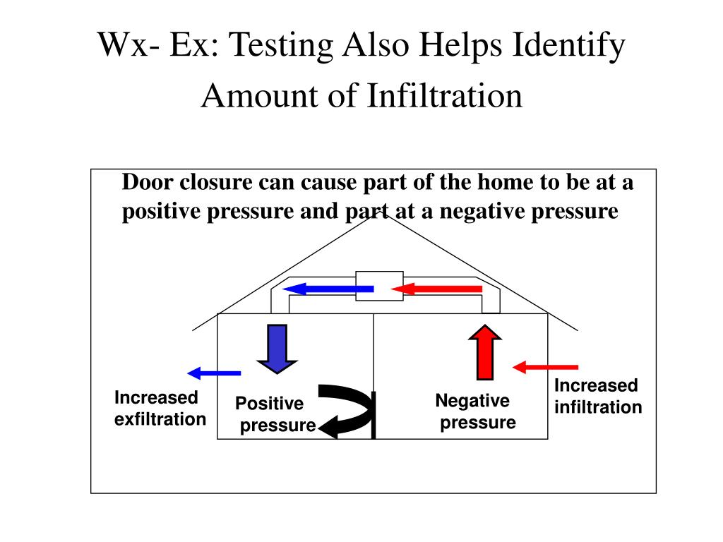 Wx- Ex: Testing Also Helps Identify Amount of Infiltration