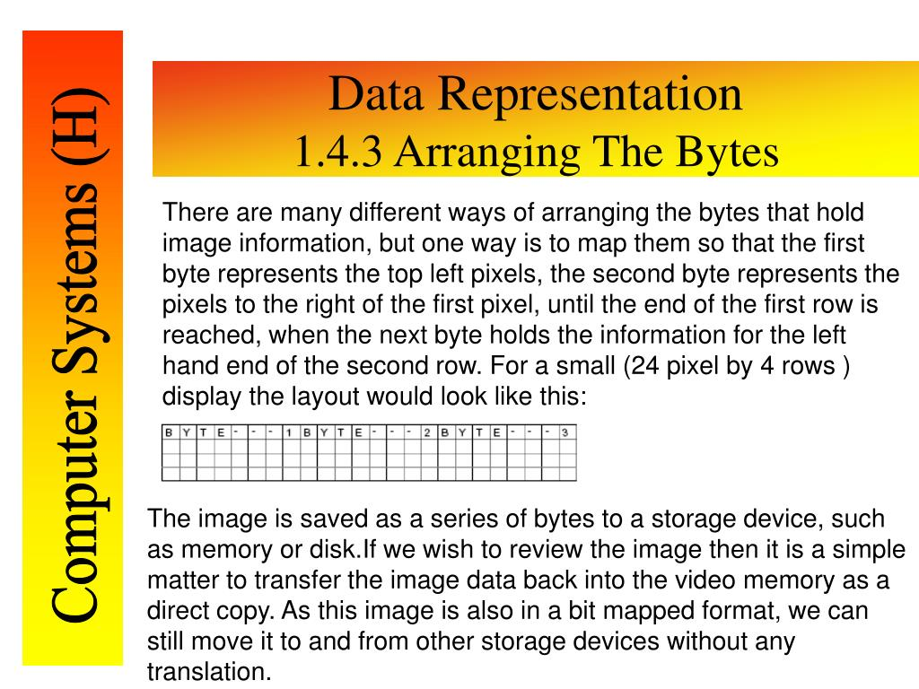 There are many different ways of arranging the bytes that hold image information, but one way is to map them so that the first byte represents the top left pixels, the second byte represents the pixels to the right of the first pixel, until the end of the first row is reached, when the next byte holds the information for the left hand end of the second row. For a small (24 pixel by 4 rows ) display the layout would look like this: