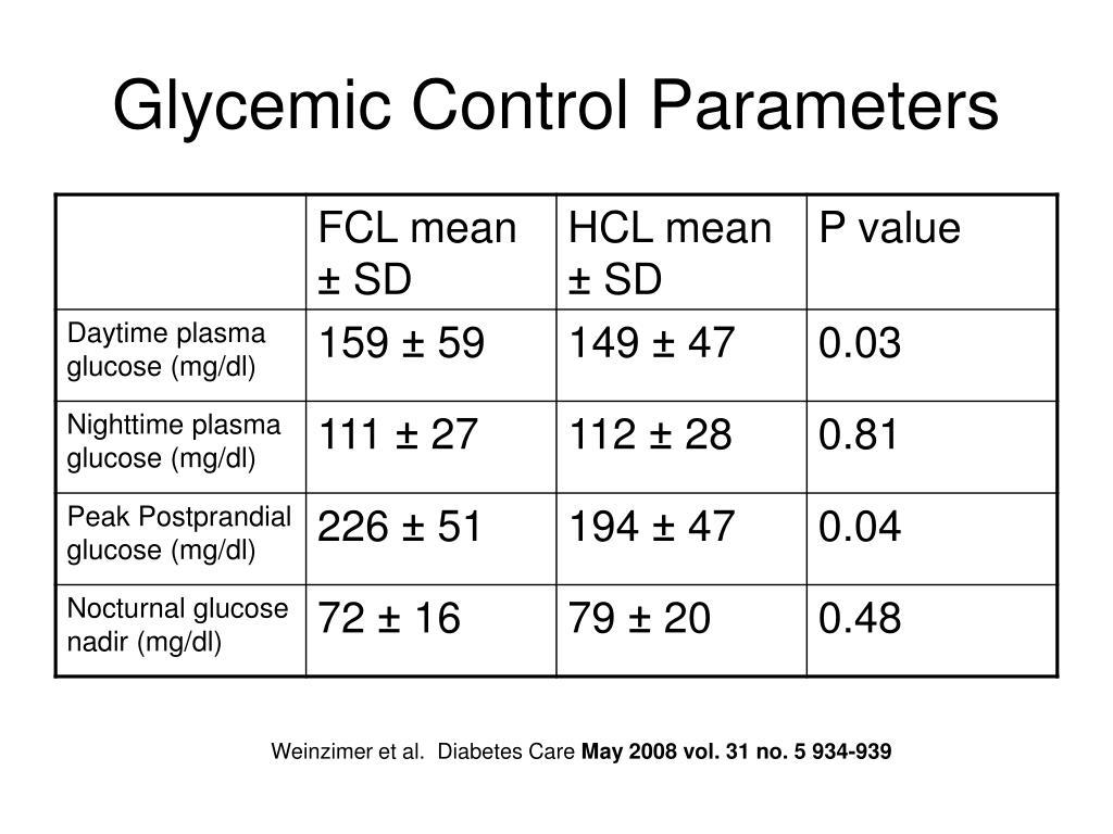 Glycemic Control Parameters