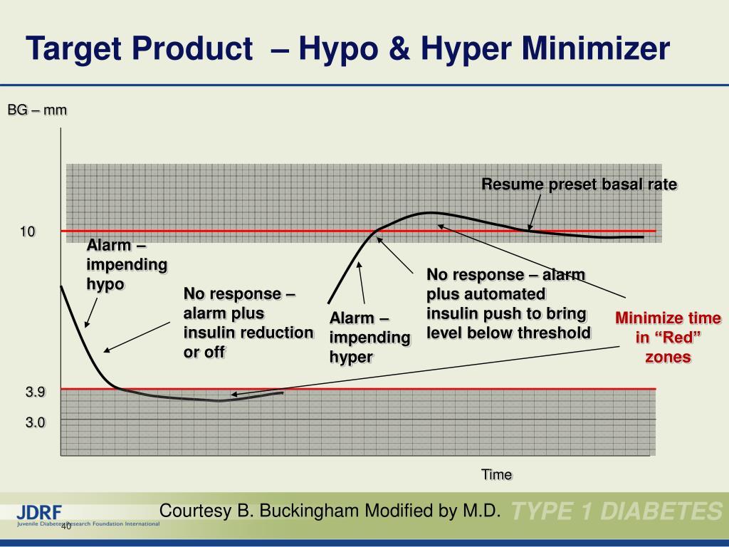 Target Product  – Hypo & Hyper Minimizer